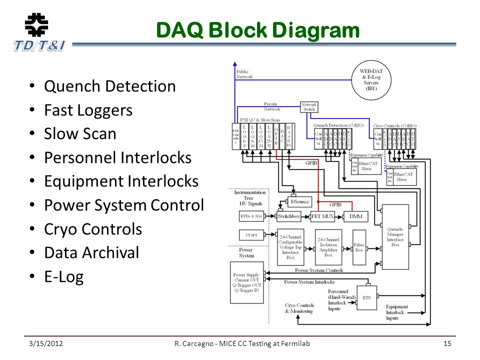 DAQ Block Diagram Quench Detection Fast Loggers Slow Scan Personnel Interlocks Equipment Interlocks Power System Control Cryo Controls Data Archival E-Log 3/15/2012R.
