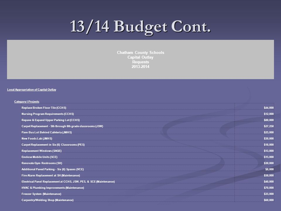 13/14 Budget Cont.