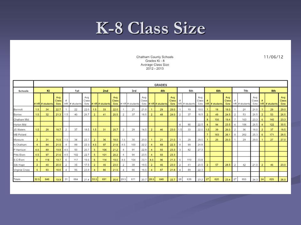 K-8 Class Size
