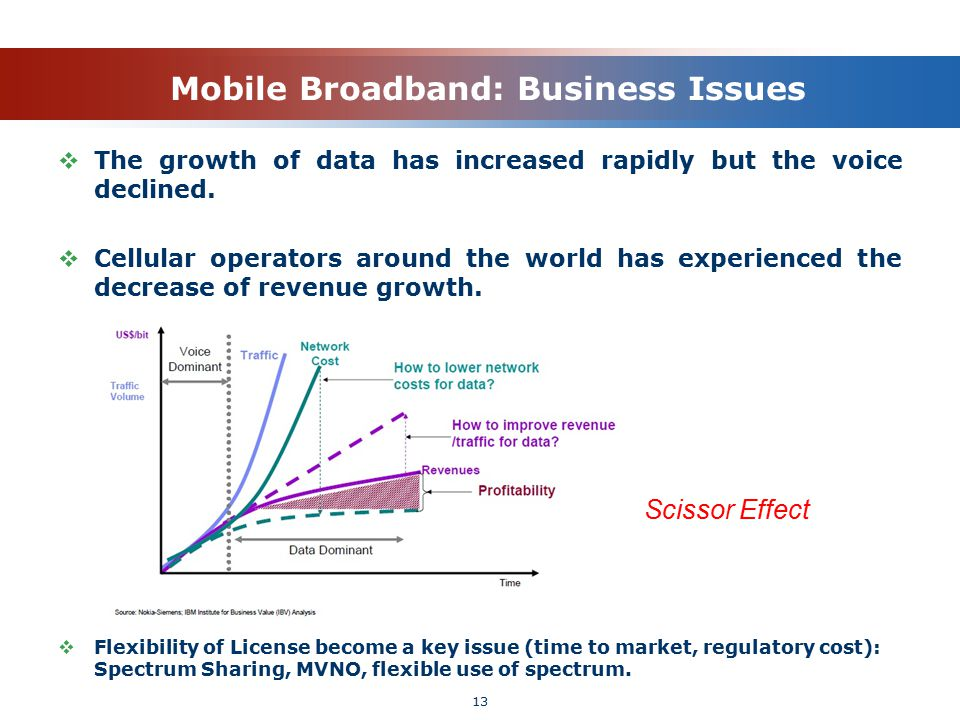 Mobile Broadband: Business Issues  The growth of data has increased rapidly but the voice declined.  Cellular operators around the world has experie