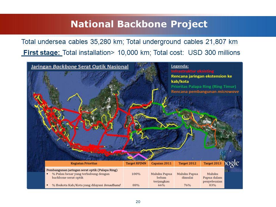 20 National Backbone Project Total undersea cables 35,280 km; Total underground cables 21,807 km First stage: Total installation> 10,000 km; Total cos