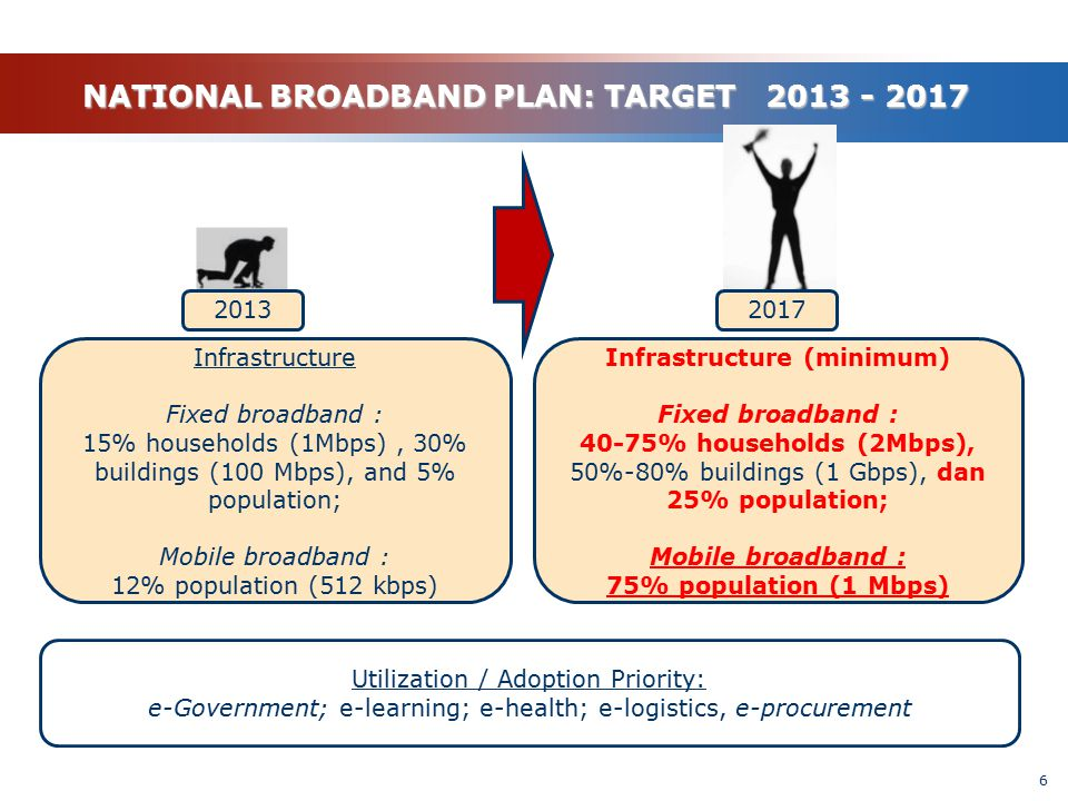 6 2013 Infrastructure Fixed broadband : 15% households (1Mbps), 30% buildings (100 Mbps), and 5% population; Mobile broadband : 12% population (512 kb