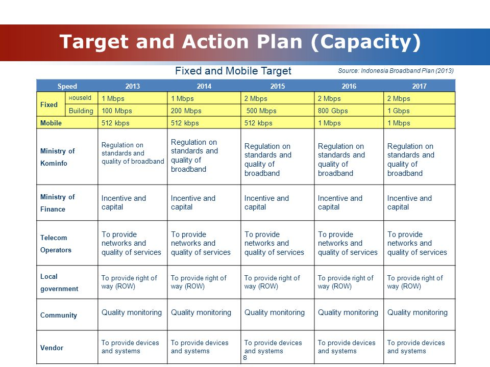 Target and Action Plan (Capacity) Speed20132014201520162017 Fixed H ouseld 1 Mbps 2 Mbps Building100 Mbps200 Mbps 500 Mbps800 Gbps1 Gbps Mobile512 kbp