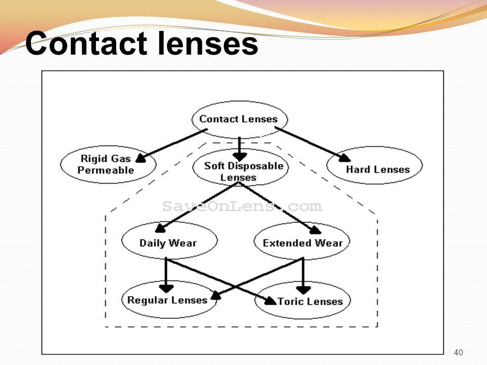Contact lenses 40