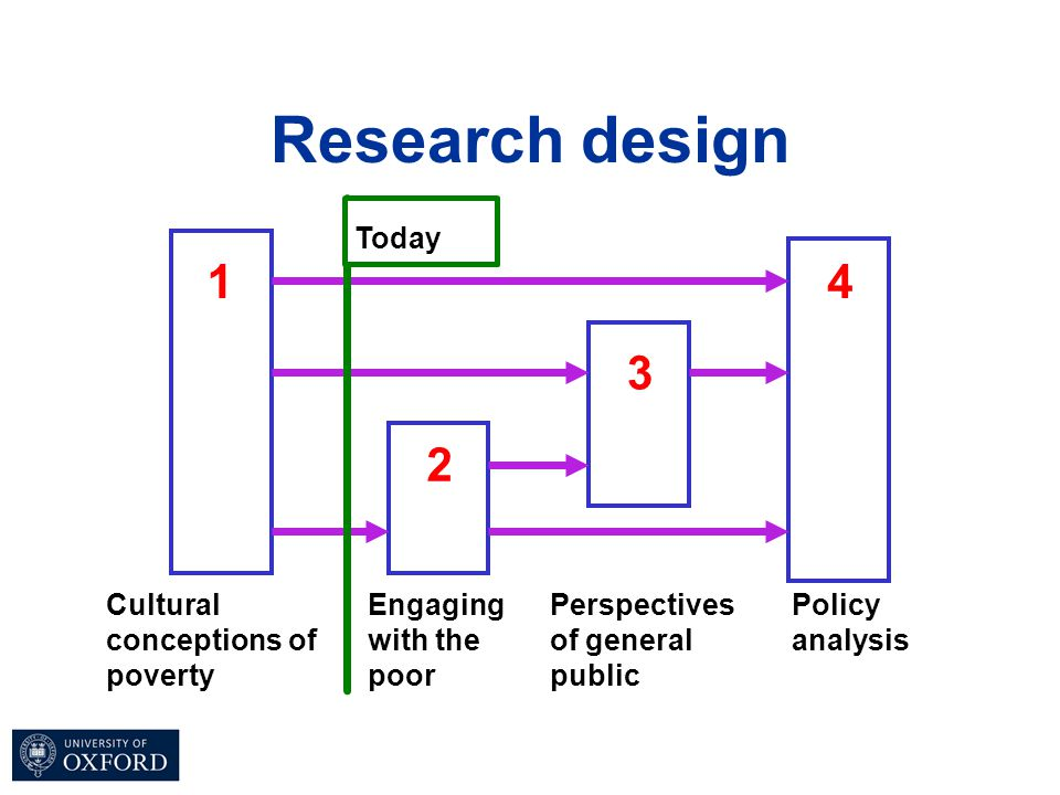 Research design Cultural conceptions of poverty 1 Engaging with the poor 2 Perspectives of general public 3 Policy analysis 4 Today