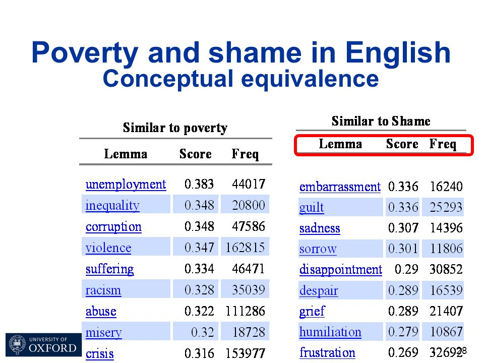 28 Poverty and shame in English Conceptual equivalence