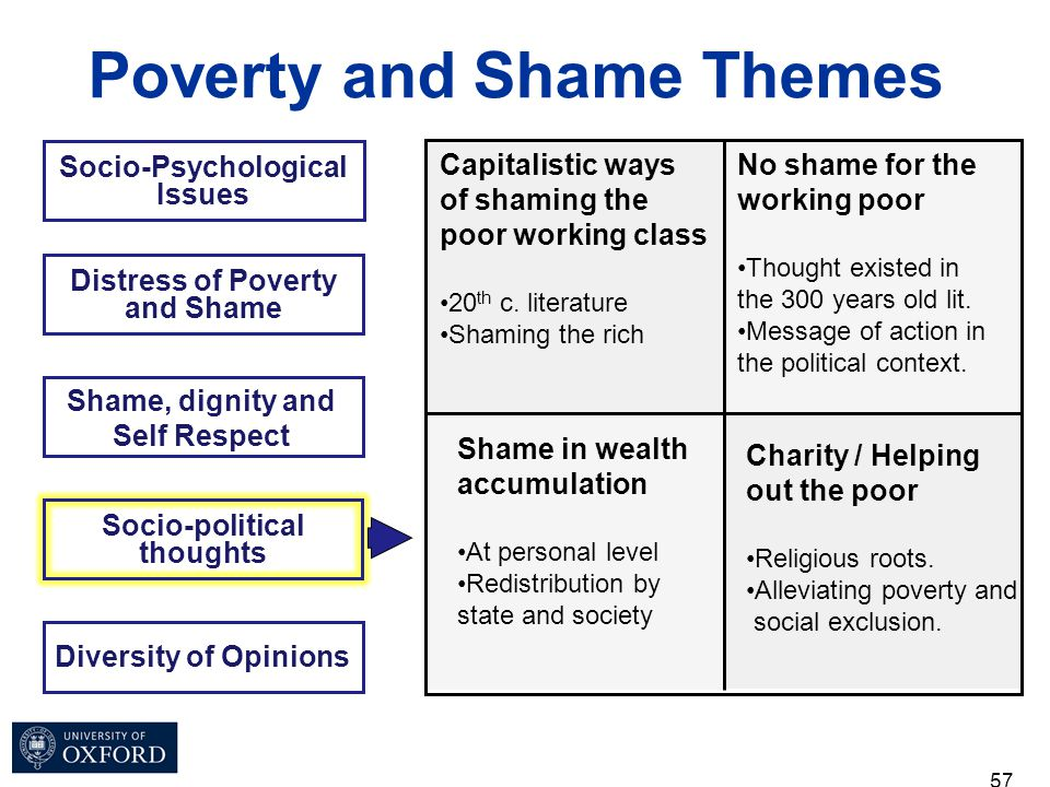 57 Socio-Psychological Issues Poverty and Shame Themes Distress of Poverty and Shame Shame, dignity and Self Respect Socio-political thoughts Diversit