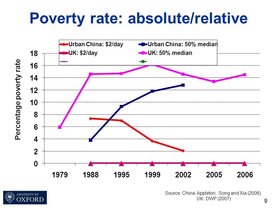 9 Poverty rate: absolute/relative Source: China: Appleton, Song and Xia (2006) UK: DWP (2007)
