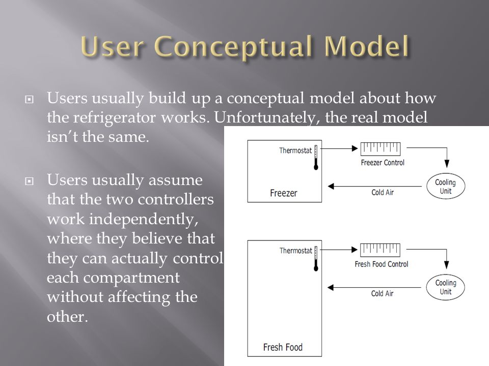  Users usually build up a conceptual model about how the refrigerator works.