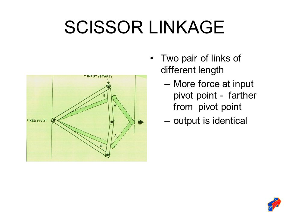 SCISSOR LINKAGE Two pair of links of different length –More force at input pivot point - farther from pivot point –output is identical