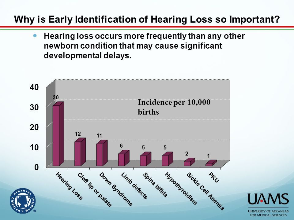 Why is Early Identification of Hearing Loss so Important? Hearing loss occurs more frequently than any other newborn condition that may cause signific