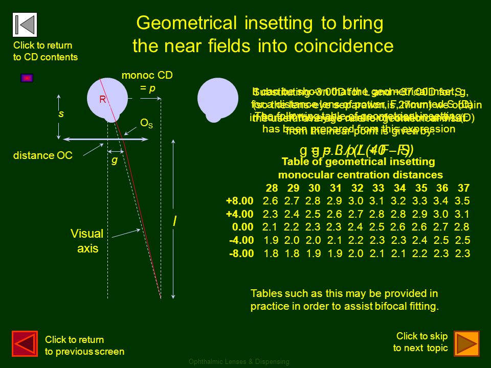 monoc CD = p Visual axis distance OC R Geometrical insetting to bring the near fields into coincidence l s g g = p.L / (L + F - S)g = 3.p / (40 - F) T