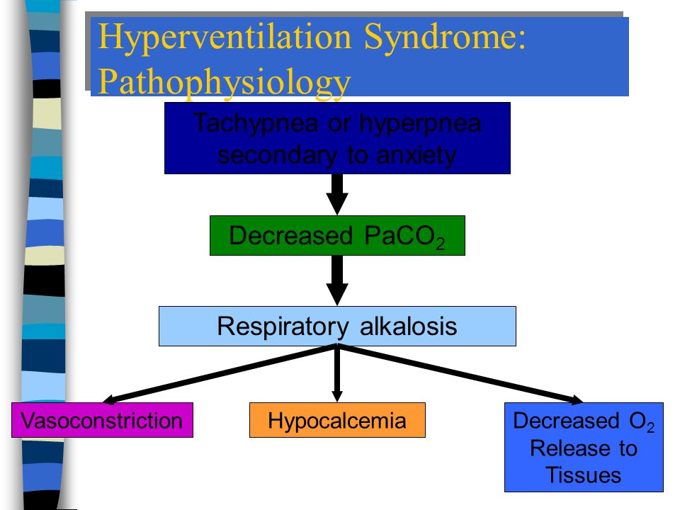 Hyperventilation Syndrome: Pathophysiology Tachypnea or hyperpnea secondary to anxiety Decreased PaCO 2 Respiratory alkalosis VasoconstrictionHypocalcemia Decreased O 2 Release to Tissues