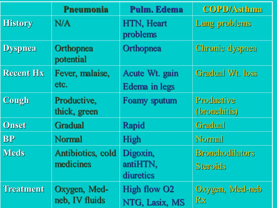Pneumonia Pulm. Edema COPD/Asthma HistoryN/A HTN, Heart problems Lung problems Dyspnea Orthopnea potential Orthopnea Chronic dyspnea Recent Hx Fever,