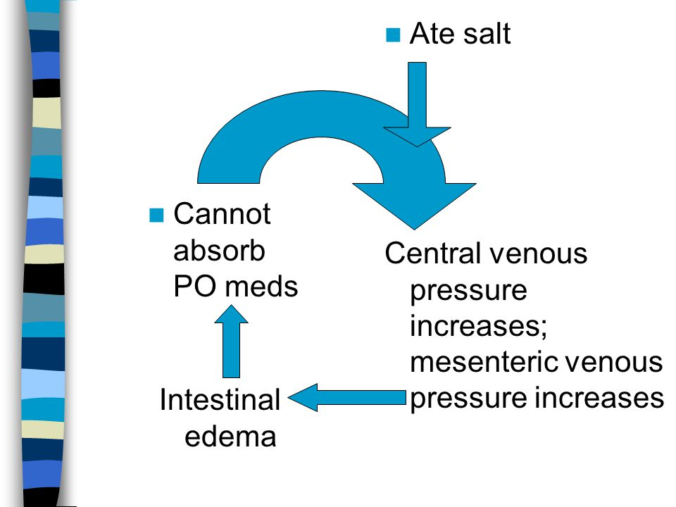 Ate salt Central venous pressure increases; mesenteric venous pressure increases Intestinal edema Cannot absorb PO meds