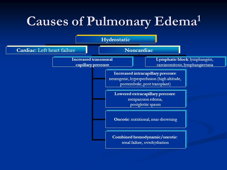 Causes of Pulmonary Edema 1 Hydrostatic Cardiac: Left heart failureNoncardiac Increased transmural capillary pressure Increased intracapillary pressure: neurogenic, hyperperfusion (high altitude, postembolic, post transplant) Lowered extracapillary pressure: reexpansion edema, postglottic spasm Oncotic: nutritional, near- drowning Combined hemodynamic/oncotic: renal failure, overhydration Lymphatic block: lymphangitis, carcinomitosis, lymphangiectasia