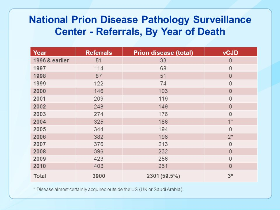 National Prion Disease Pathology Surveillance Center - Referrals, By Year of Death * Disease almost certainly acquired outside the US (UK or Saudi Ara