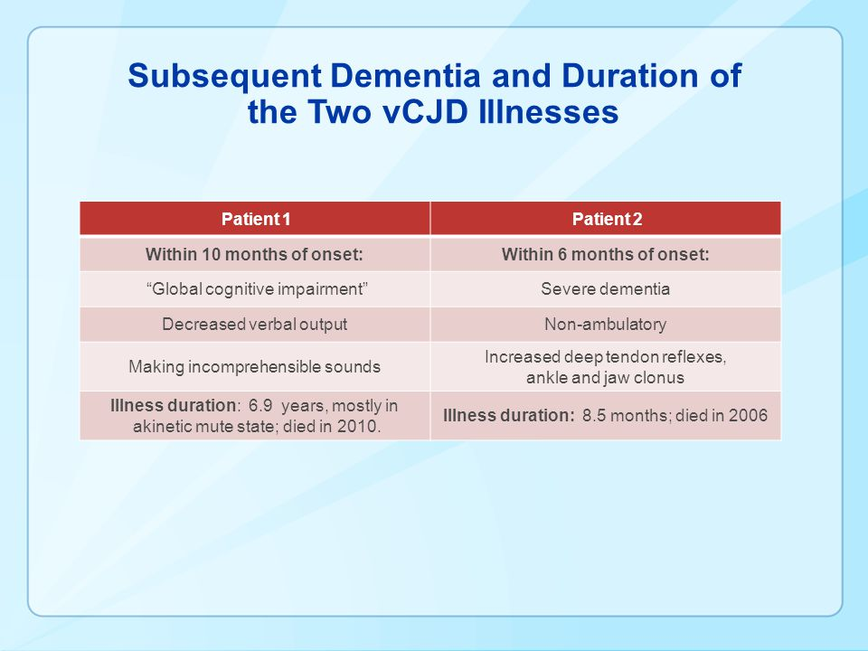 "Subsequent Dementia and Duration of the Two vCJD Illnesses Patient 1 Patient 2 Within 10 months of onset:Within 6 months of onset: ""Global cognitive i"