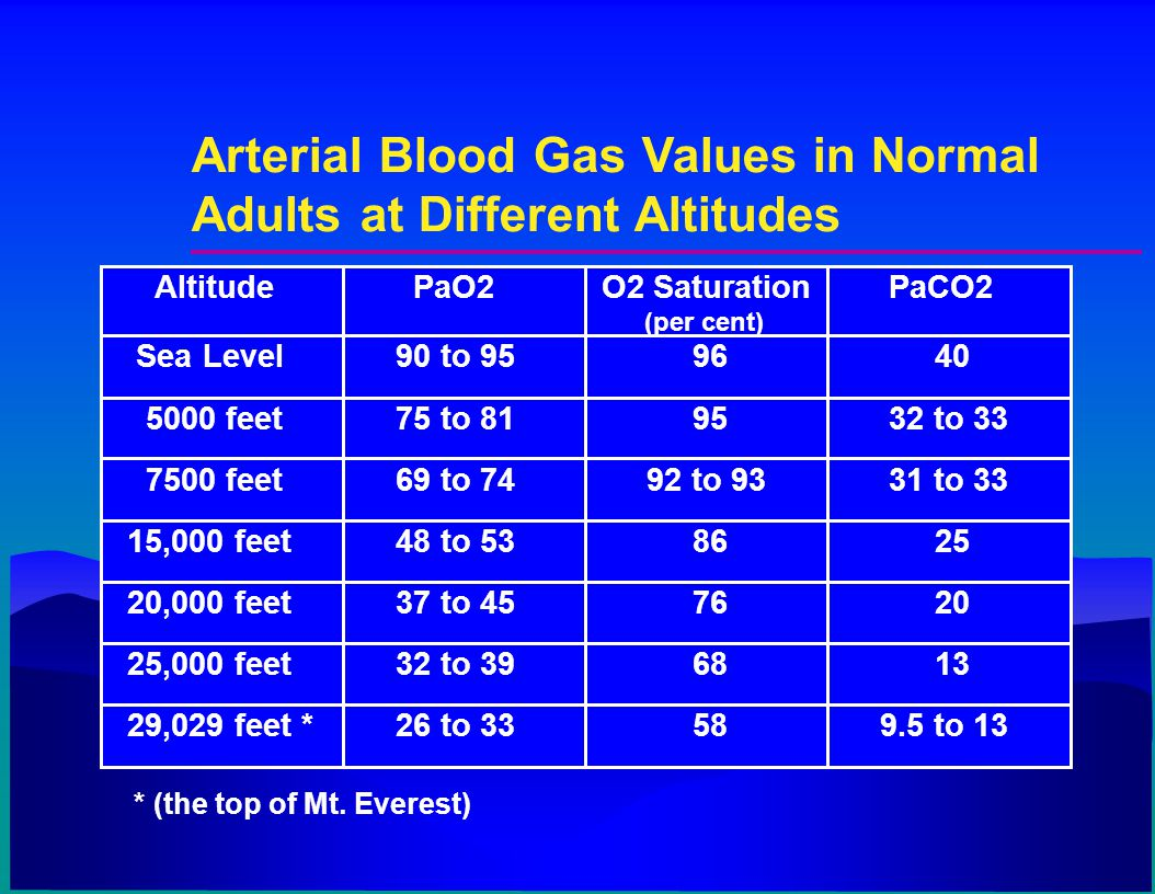 Arterial Blood Gas Values in Normal Adults at Different Altitudes Altitude PaO2 O2 Saturation (per cent) PaCO2 Sea Level 90 to 959640 5000 feet 75 to