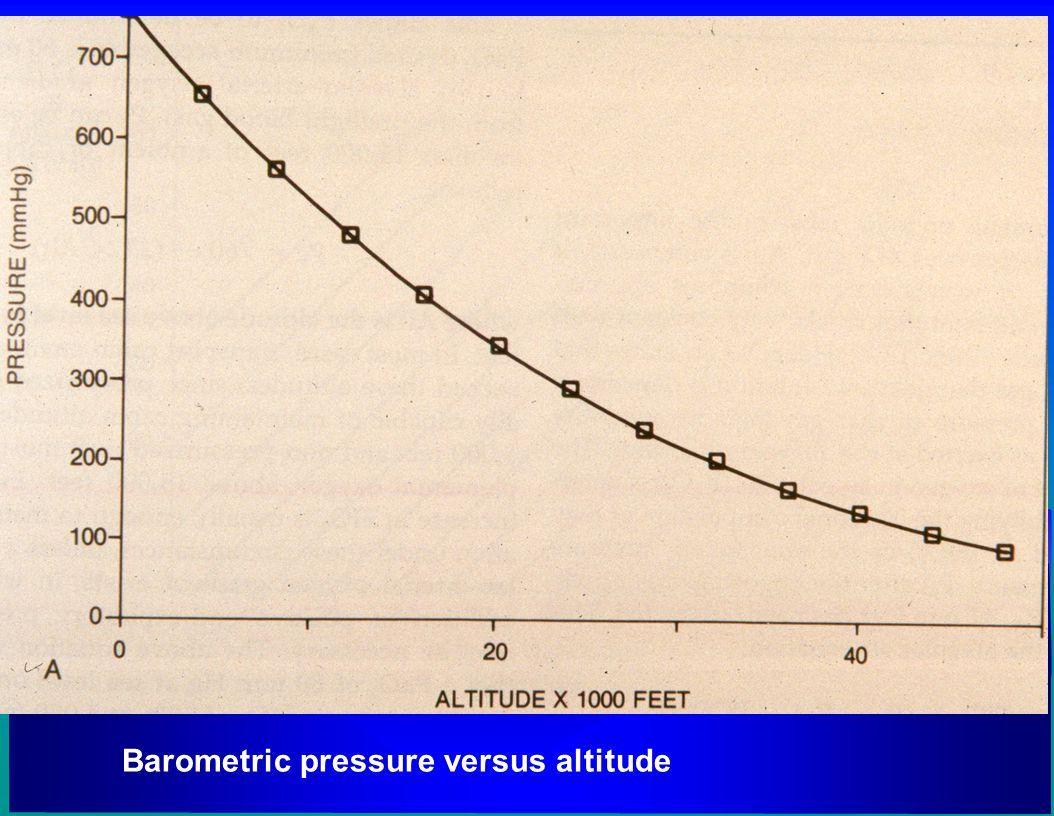 Barometric pressure versus altitude