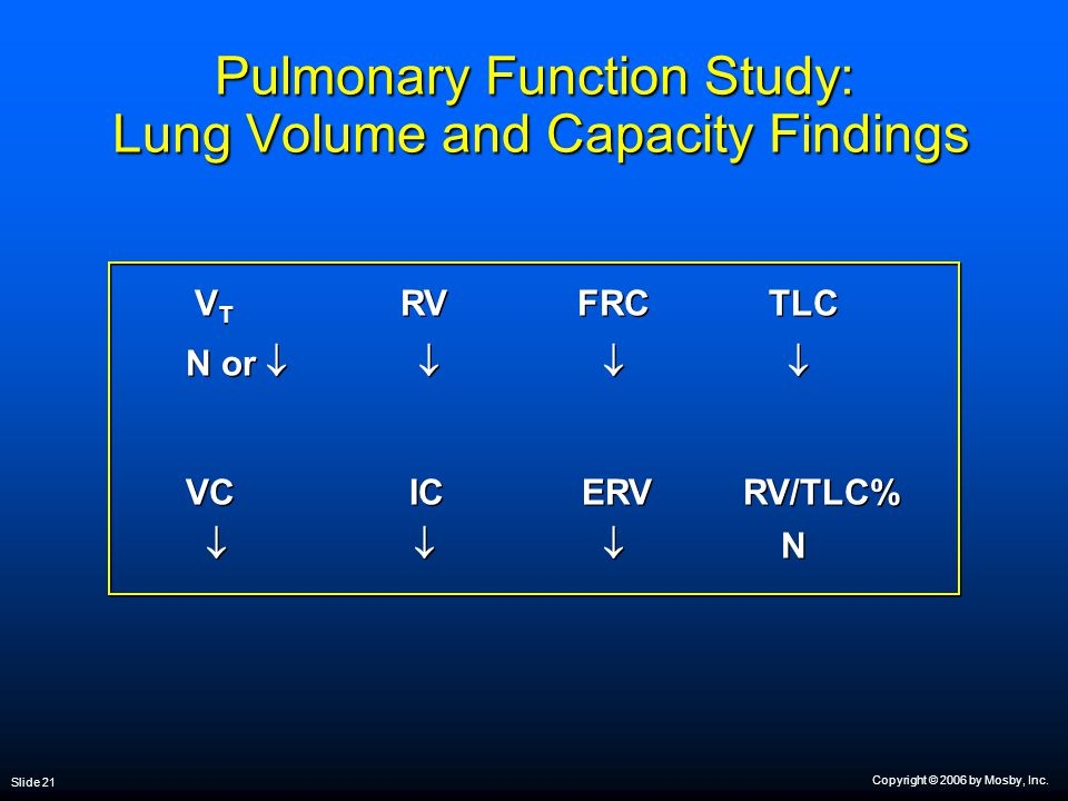 Copyright © 2006 by Mosby, Inc. Slide 21 Pulmonary Function Study: Lung Volume and Capacity Findings V T RV FRC TLC N or     VC IC ERV RV/TLC%  