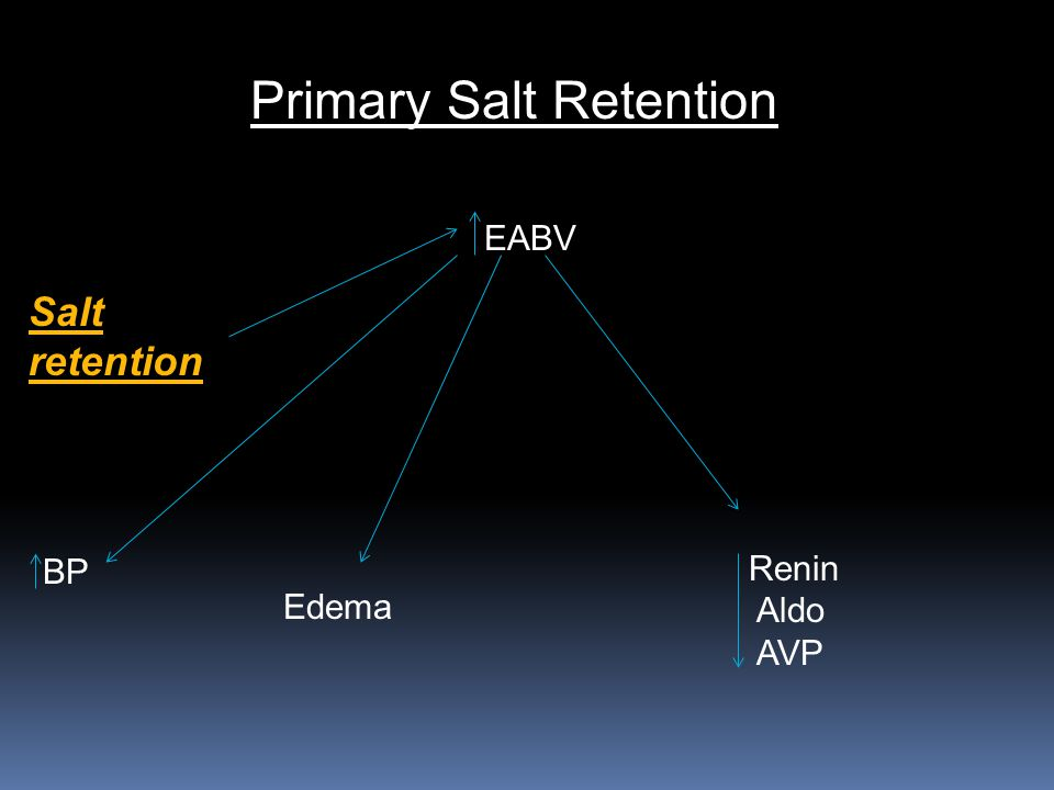 Primary Salt Retention Salt retention EABV BP Edema Renin Aldo AVP