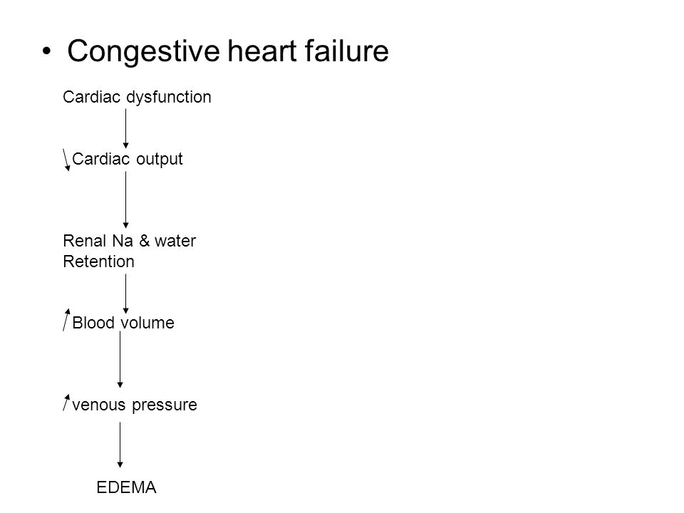 Congestive heart failure Cardiac dysfunction Cardiac output Renal Na & water Retention Blood volume venous pressure EDEMA