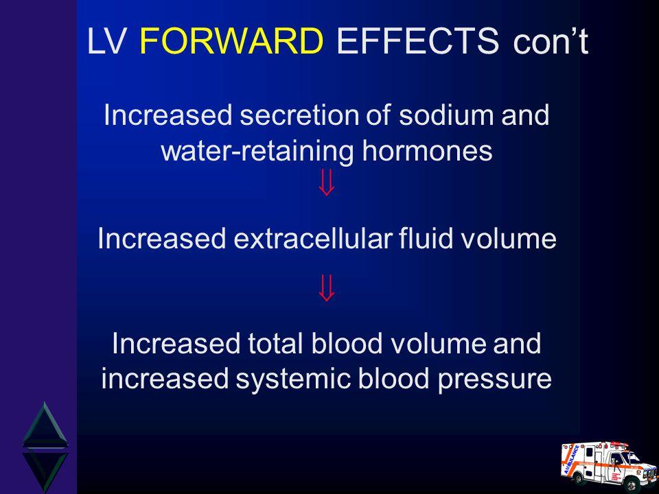 Increased secretion of sodium and water-retaining hormones  Increased extracellular fluid volume  Increased total blood volume and increased systemi