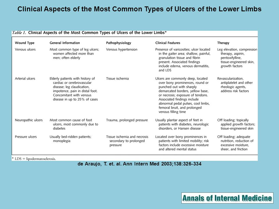de Araujo, T. et. al. Ann Intern Med 2003;138:326-334 Clinical Aspects of the Most Common Types of Ulcers of the Lower Limbs