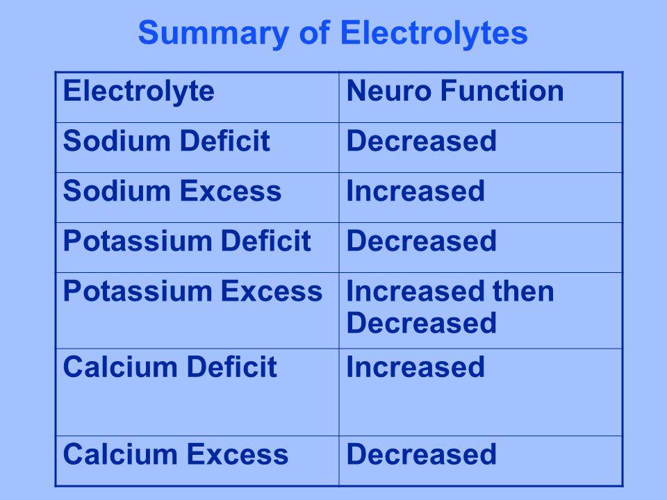 Summary of Electrolytes ElectrolyteNeuro Function Sodium DeficitDecreased Sodium ExcessIncreased Potassium DeficitDecreased Potassium ExcessIncreased then Decreased Calcium DeficitIncreased Calcium ExcessDecreased