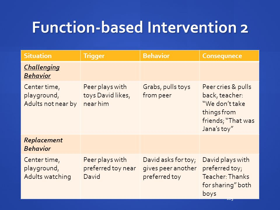 Function-based Intervention 2 SituationTriggerBehaviorConsequnece Challenging Behavior Center time, playground, Adults not near by Peer plays with toy
