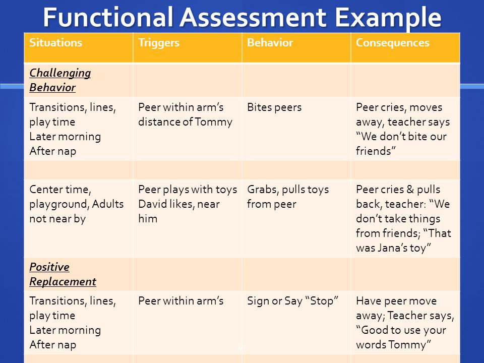 Functional Assessment Example SituationsTriggersBehaviorConsequences Challenging Behavior Transitions, lines, play time Later morning After nap Peer w