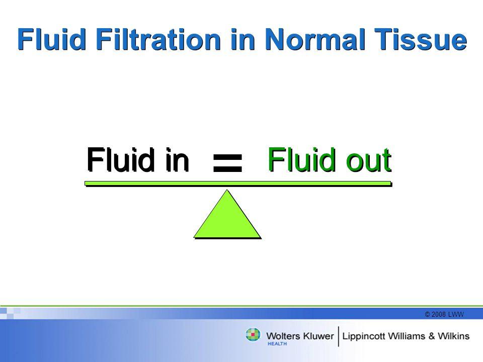 © 2008 LWW Fluid Filtration in Normal Tissue Fluid out Fluid in