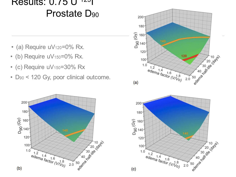 Results: 0.75 U 125 I Prostate D 90 (a) Require uV 120 =0% Rx. (c) Require uV 150 =30% Rx (b) Require uV 150 =0% Rx. D 90 < 120 Gy, poor clinical outc