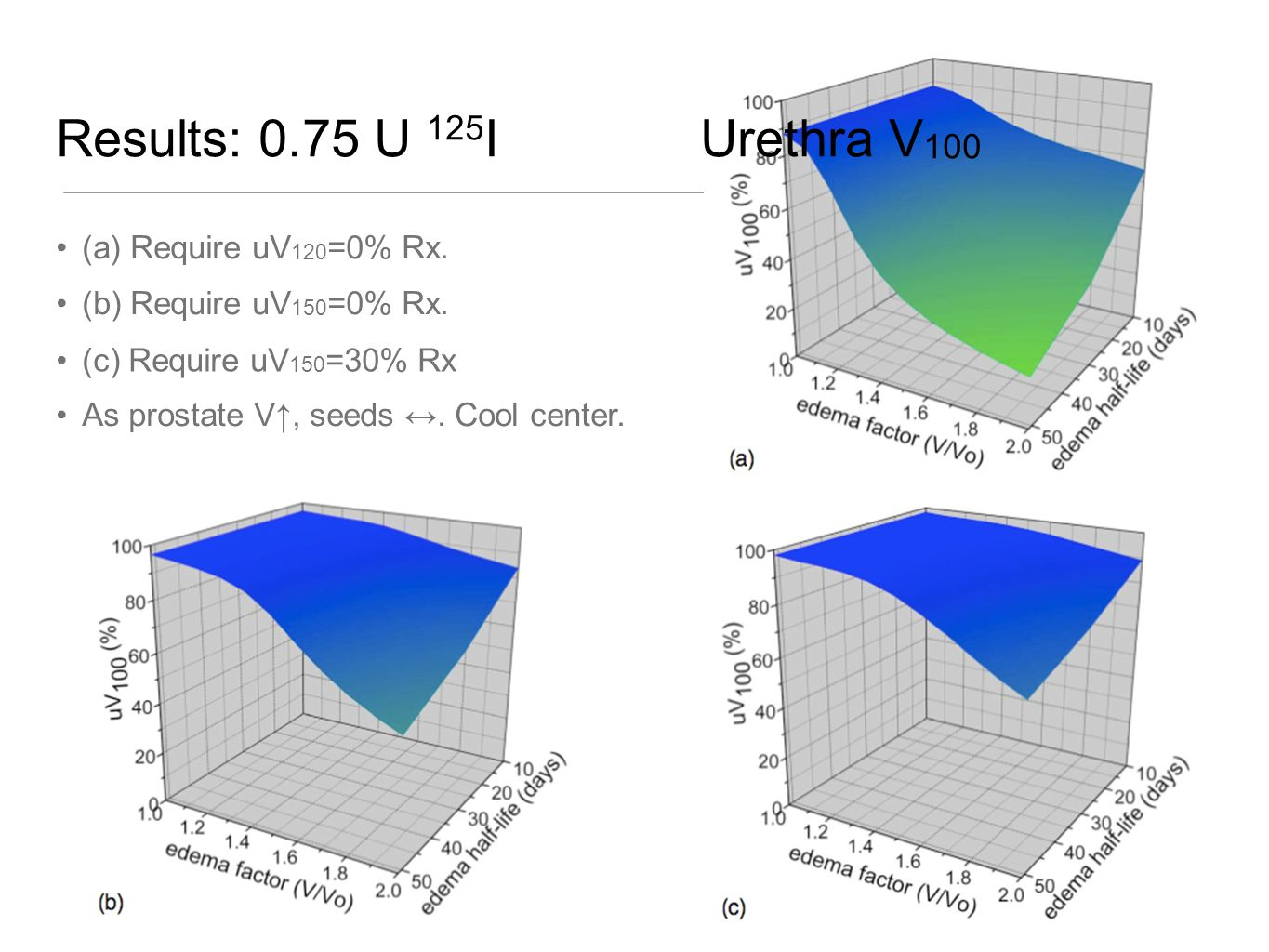 Results: 0.75 U 125 I Urethra V 100 (a) Require uV 120 =0% Rx.