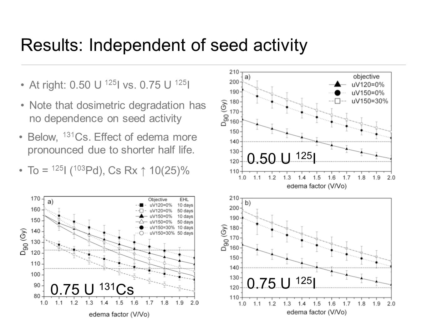 0.75 U 125 I 0.50 U 125 I At right: 0.50 U 125 I vs. 0.75 U 125 I Note that dosimetric degradation has no dependence on seed activity Results: Indepen