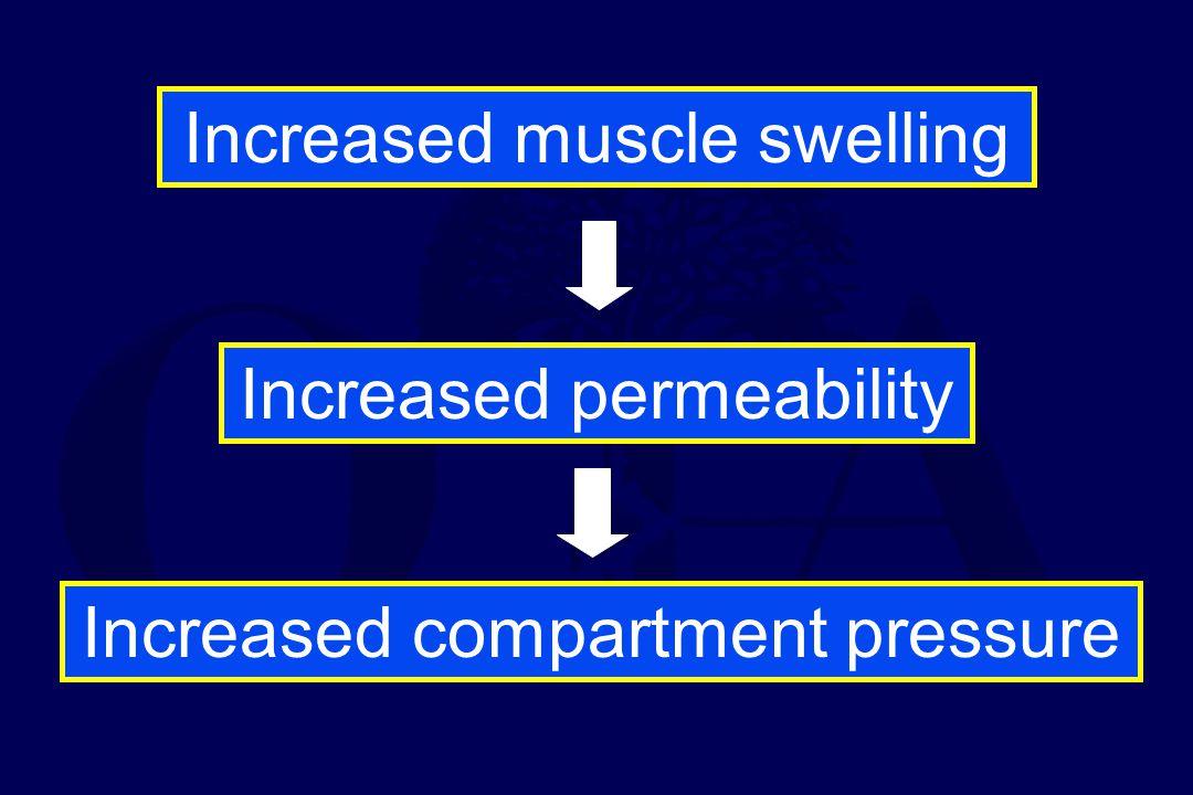 Increased pressure Increased venous pressure Decreased blood flow Decreases perfusion