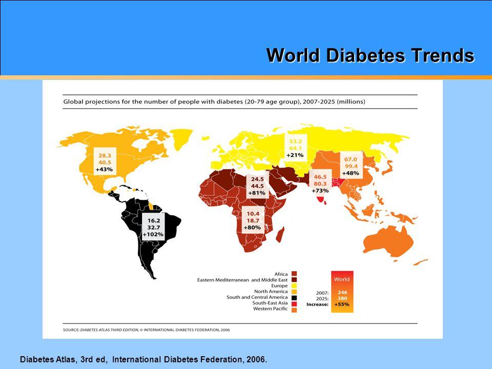 CDC Web site.www.cdc.gov; Mokdad et al. Diabetes Care.