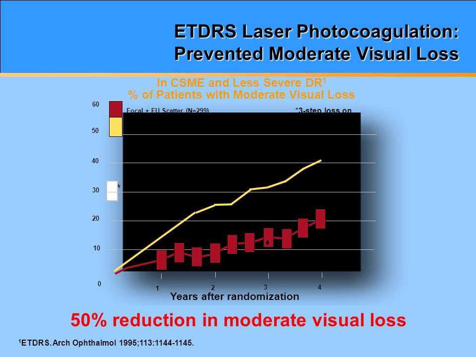 Treatment Options: Laser Photocoagulation  Focal or Grid Photocoagulation Focal PC: light, small-sized burns to leaking microaneurysms Grid PC: a grid of burns to areas of edema from capillary leakage or nonperfusion 1 AAO.