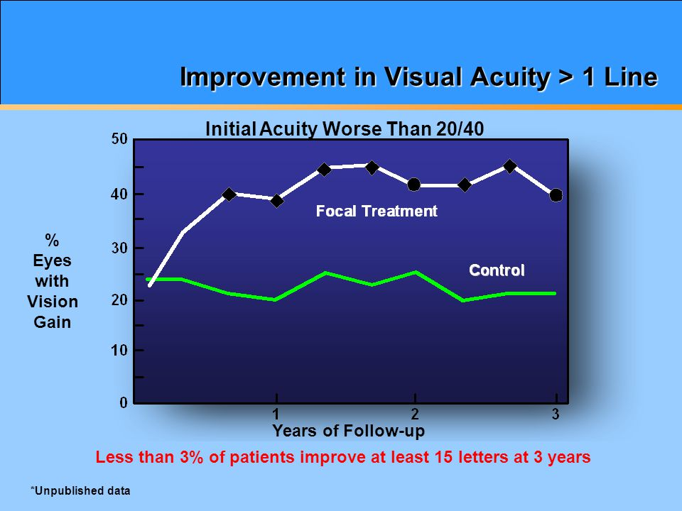 Primary Efficacy Analysis: Percent of Patients With ≥ 15-Letter Improvement Over Baseline 28.6% 28.7% 16.2% 03691215182124 0 5 10 15 20 25 30 35 40 Time (Months) Patients (%) Sham (n = 185) 0.2 µg/d FAc (n = 376) 0.5 µg/d FAc (n = 395) Alimera Sciences.