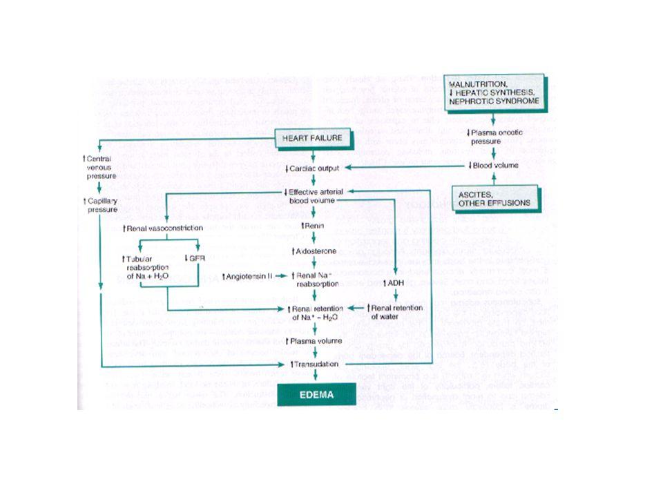Shock Types: 1.Cardiogenic shock 2.Hypovolemic Shock 3.Septic shock 4.Neurogenic shock 5.Anaphylactic shock