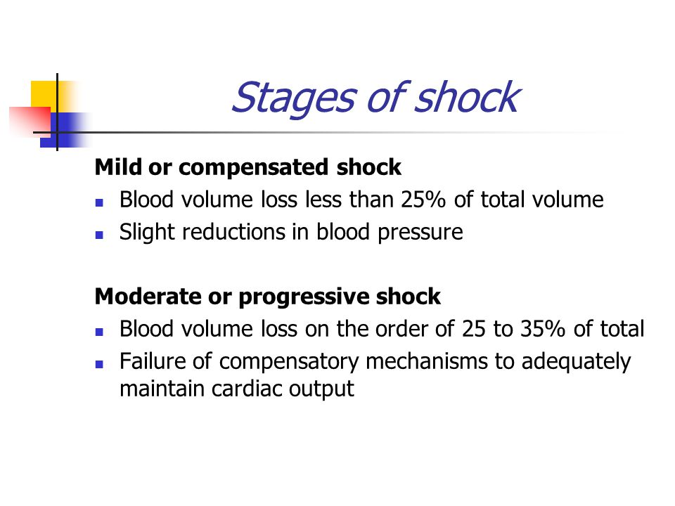 Stages of shock Mild or compensated shock Blood volume loss less than 25% of total volume Slight reductions in blood pressure Moderate or progressive shock Blood volume loss on the order of 25 to 35% of total Failure of compensatory mechanisms to adequately maintain cardiac output