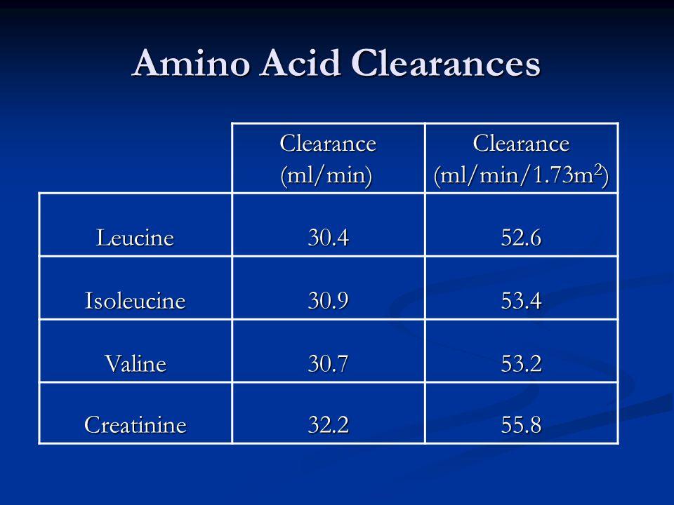 Amino Acid Clearances Clearance (ml/min) Clearance (ml/min/1.73m 2 ) Leucine30.452.6 Isoleucine30.953.4 Valine30.753.2 Creatinine32.255.8