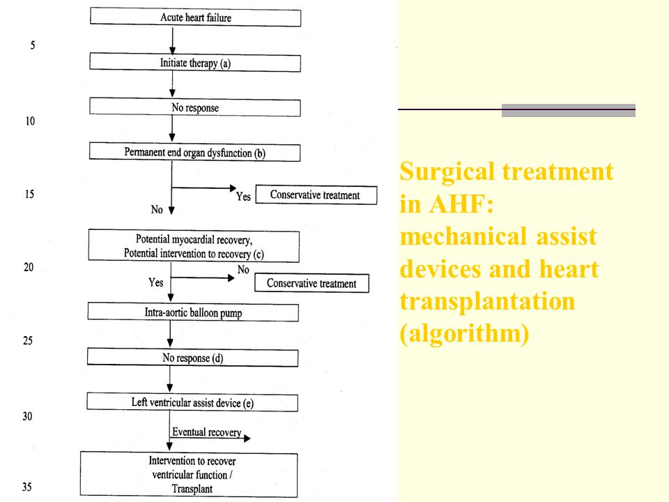 Surgical treatment in AHF: mechanical assist devices and heart transplantation (algorithm)