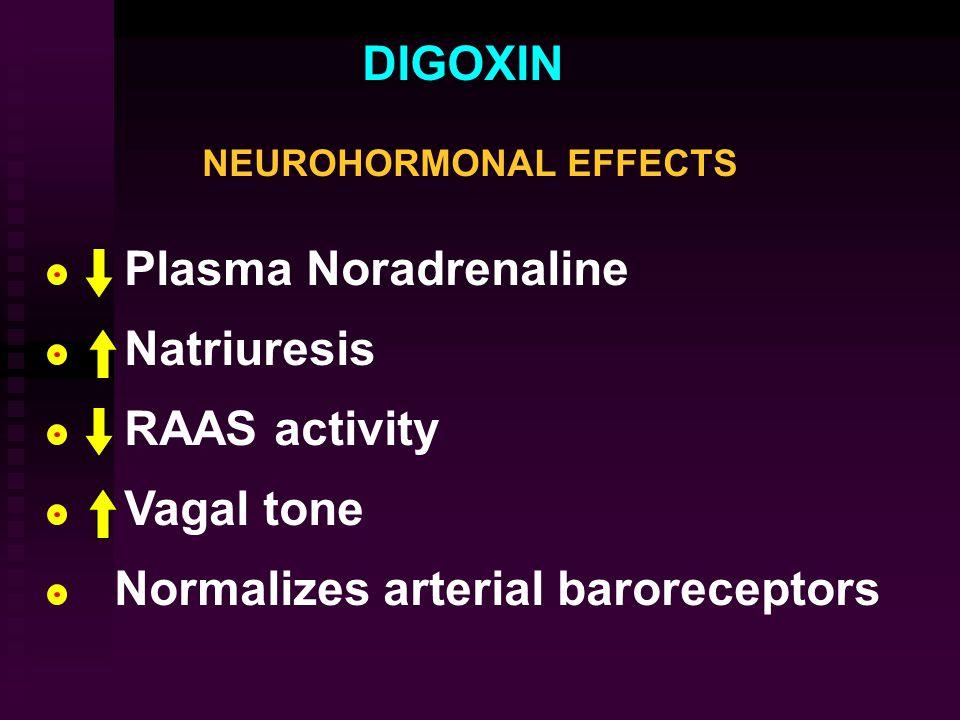DIGOXIN NEUROHORMONAL EFFECTS Plasma Noradrenaline Natriuresis RAAS activity Vagal tone Normalizes arterial baroreceptors