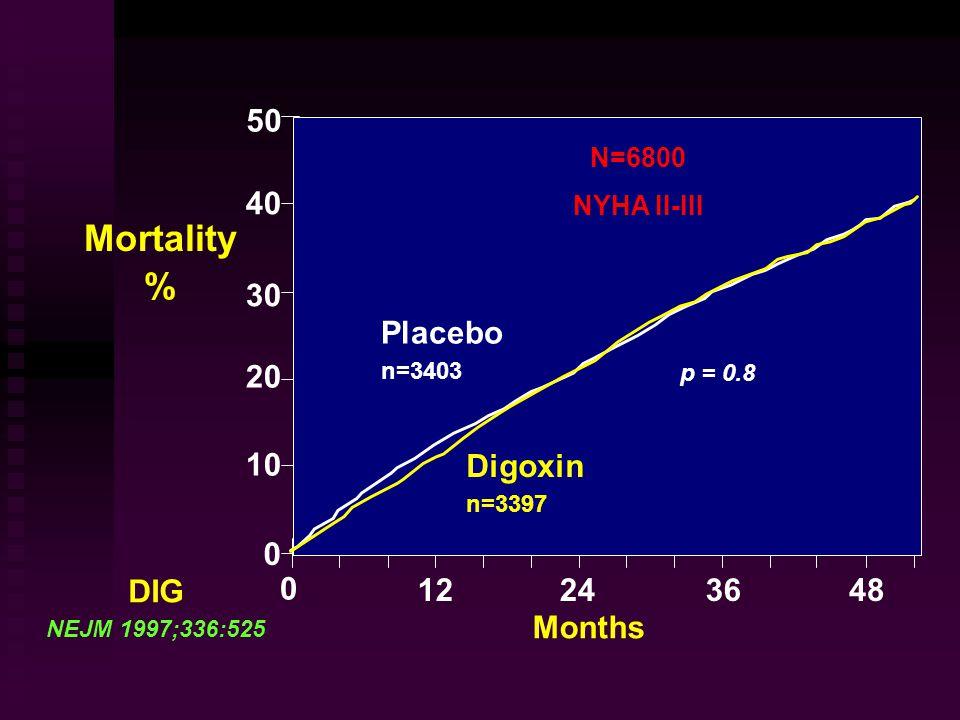 50 40 30 20 10 0 Placebo n=3403 Digoxin n=3397 48 0 122436 Mortality % DIG NEJM 1997;336:525 Months p = 0.8 N=6800 NYHA II-III