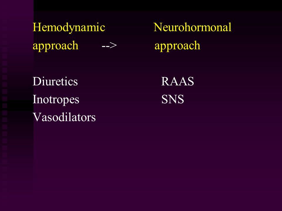 Hemodynamic Neurohormonal approach --> approach Diuretics RAAS Inotropes SNS Vasodilators