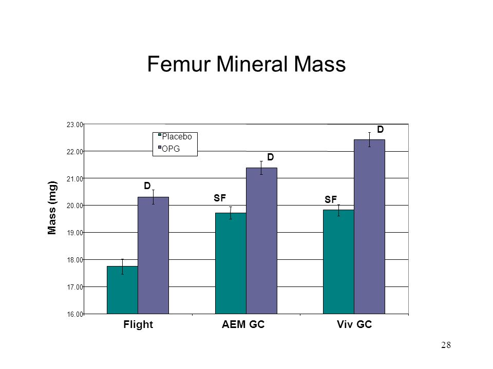 28 Femur Mineral Mass SF D D D 16.00 17.00 18.00 19.00 20.00 21.00 22.00 23.00 FlightAEM GCViv GC Mass (mg) Placebo OPG
