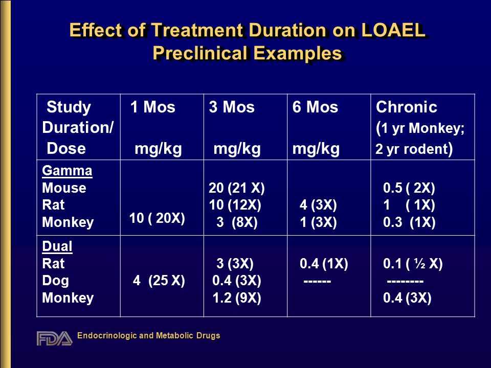 Endocrinologic and Metabolic Drugs Effect of Treatment Duration on LOAEL Preclinical Examples Study Duration/ Dose 1 Mos mg/kg 3 Mos mg/kg 6 Mos mg/kg Chronic ( 1 yr Monkey; 2 yr rodent ) Gamma Mouse Rat Monkey 10 ( 20X) 20 (21 X) 10 (12X) 3 (8X) 4 (3X) 1 (3X) 0.5 ( 2X) 1 ( 1X) 0.3 (1X) Dual Rat Dog Monkey 4 (25 X) 3 (3X) 0.4 (3X) 1.2 (9X) 0.4 (1X) ------ 0.1 ( ½ X) -------- 0.4 (3X)