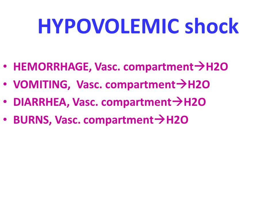 HYPOVOLEMIC shock HEMORRHAGE, Vasc. compartment  H2O VOMITING, Vasc. compartment  H2O DIARRHEA, Vasc. compartment  H2O BURNS, Vasc. compartment  H